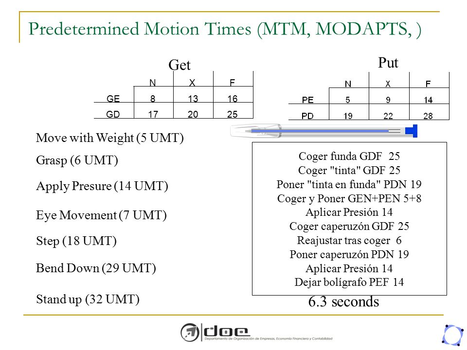 Predetermined Motion Times (MTM, MODAPTS, )