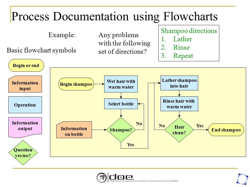 Process Documentation using Flowcharts