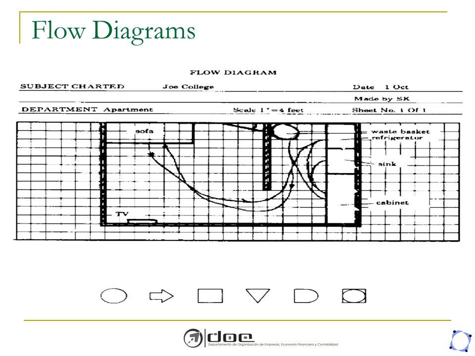 Flow Diagrams Three types of flow diagram