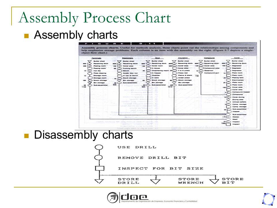 Assembly Process Chart