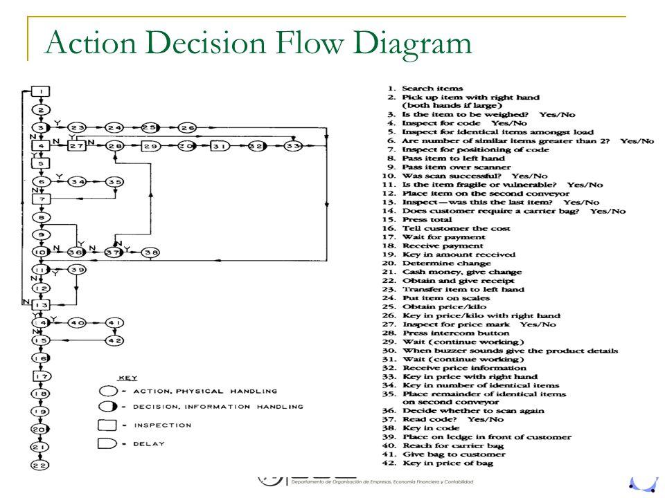Action Decision Flow Diagram