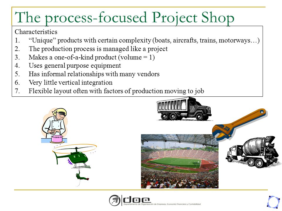The process-focused Project Shop