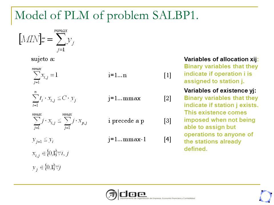 Model of PLM of problem SALBP1.