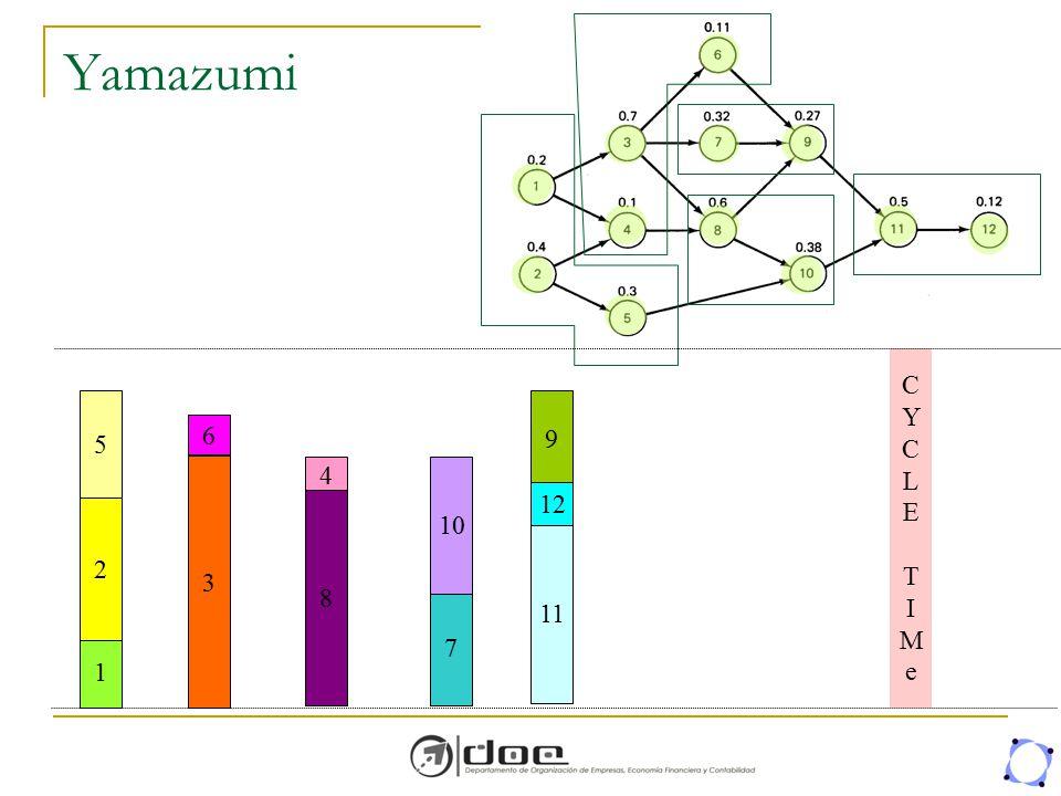 Yamazumi C Y L E T I M e 5 9 6 3 4 10 12 8 2 11 7 1