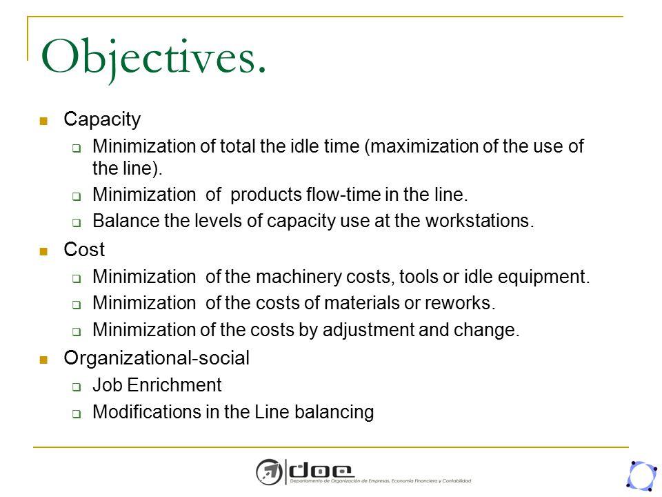 Objectives. Capacity Cost Organizational-social
