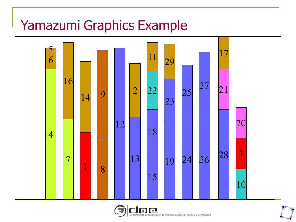 Yamazumi Graphics Example