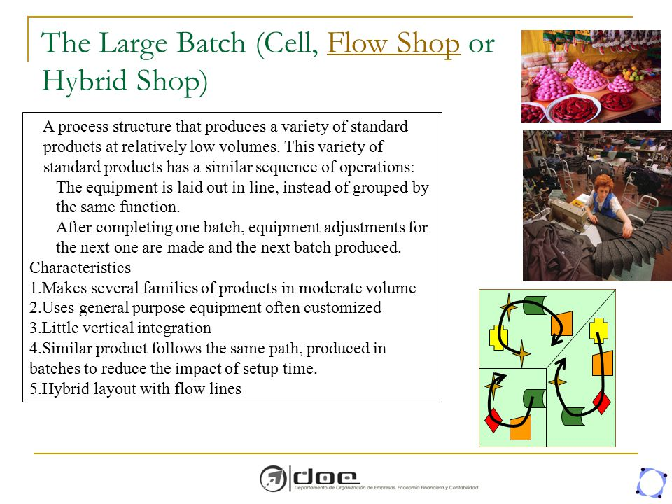 The Large Batch (Cell, Flow Shop or Hybrid Shop)