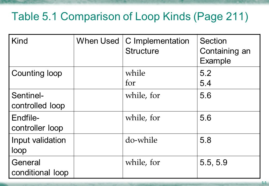 5.2 Counting Loops and the while Statement