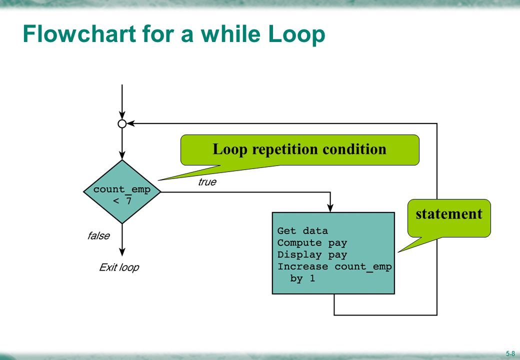 The while Statement Loop repetition condition Loop control variable