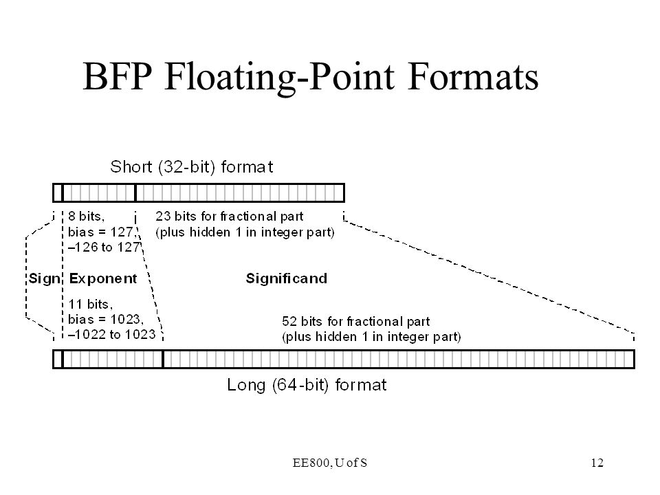 BFP Floating-Point Formats