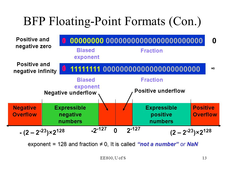 BFP Floating-Point Formats (Con.)