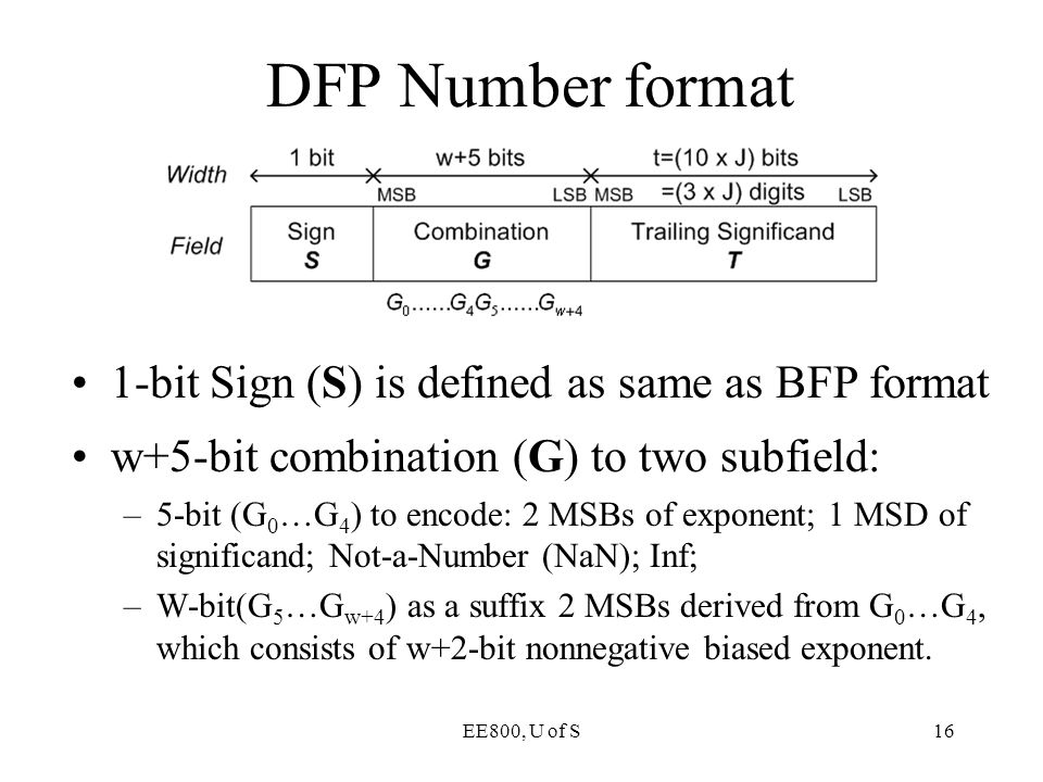 DFP Number format 1-bit Sign (S) is defined as same as BFP format