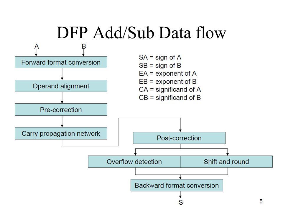DFP Add/Sub Data flow EE800, U of S