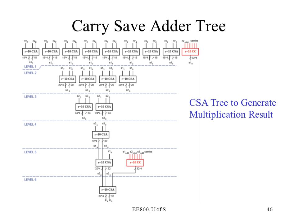 Carry Save Adder Tree CSA Tree to Generate Multiplication Result