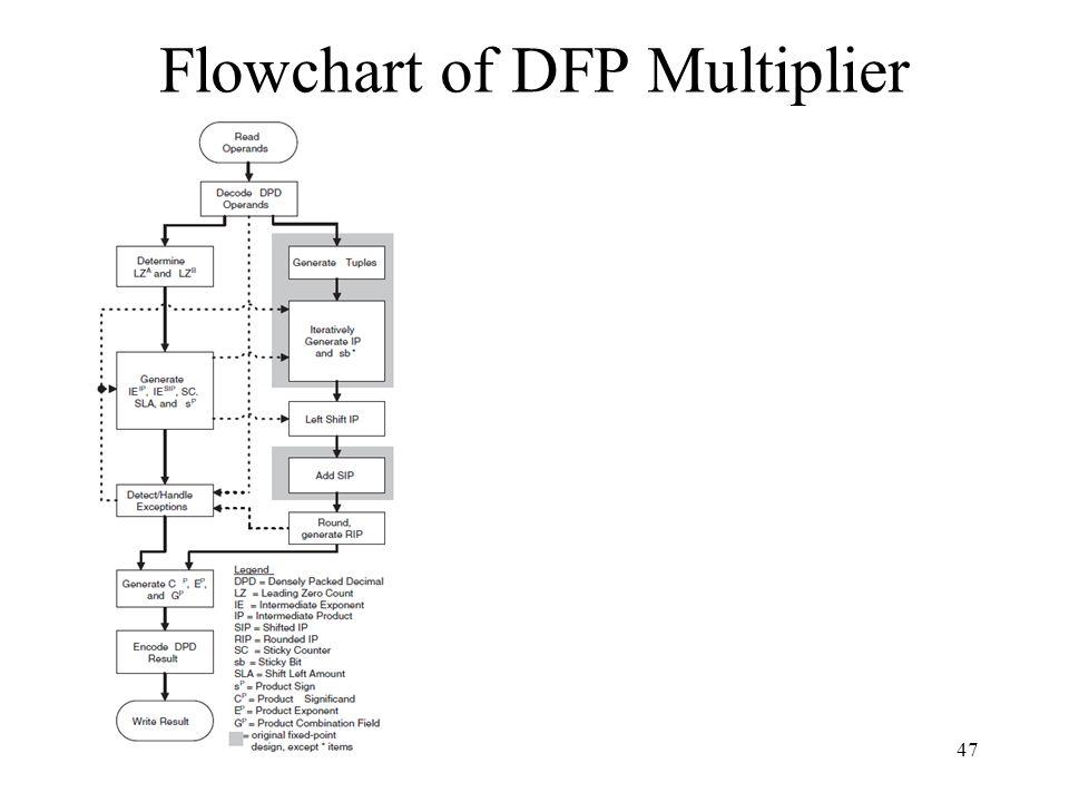 Flowchart of DFP Multiplier