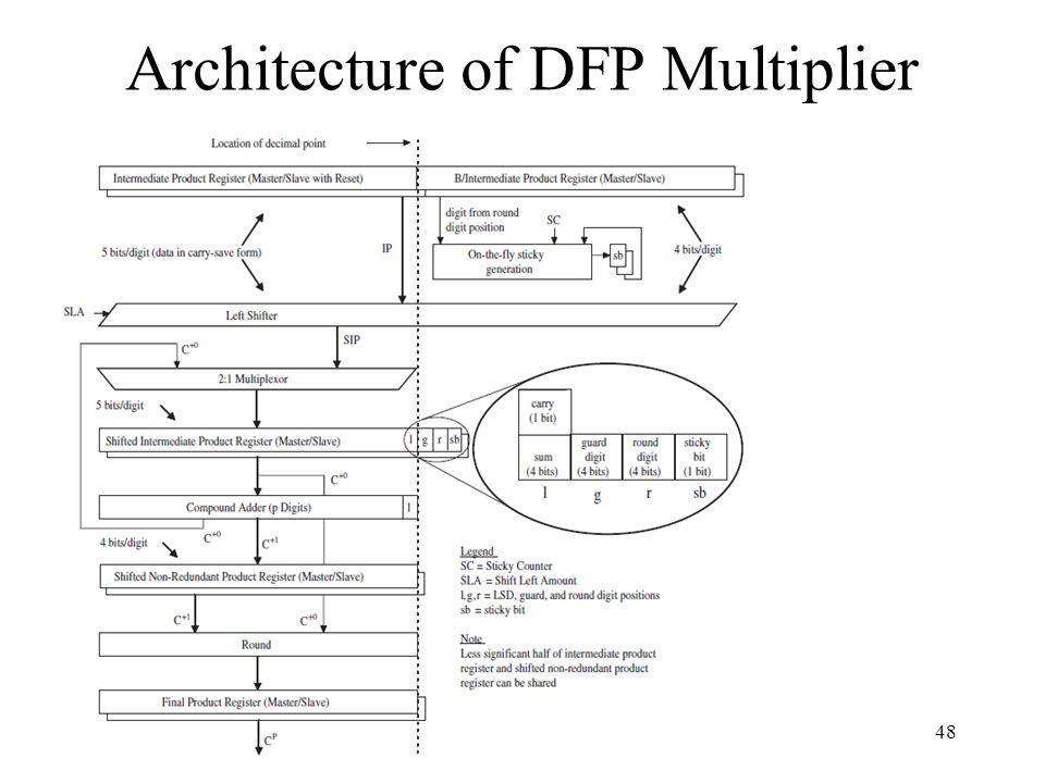 Architecture of DFP Multiplier
