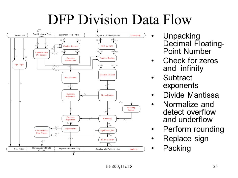 DFP Division Data Flow Unpacking Decimal Floating-Point Number