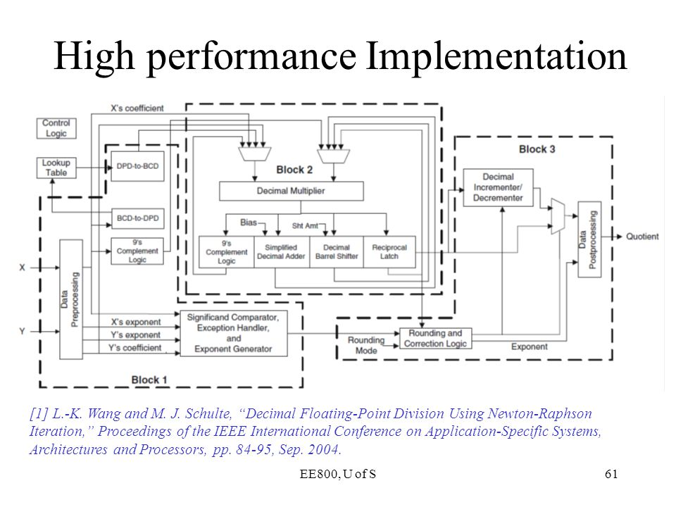 High performance Implementation