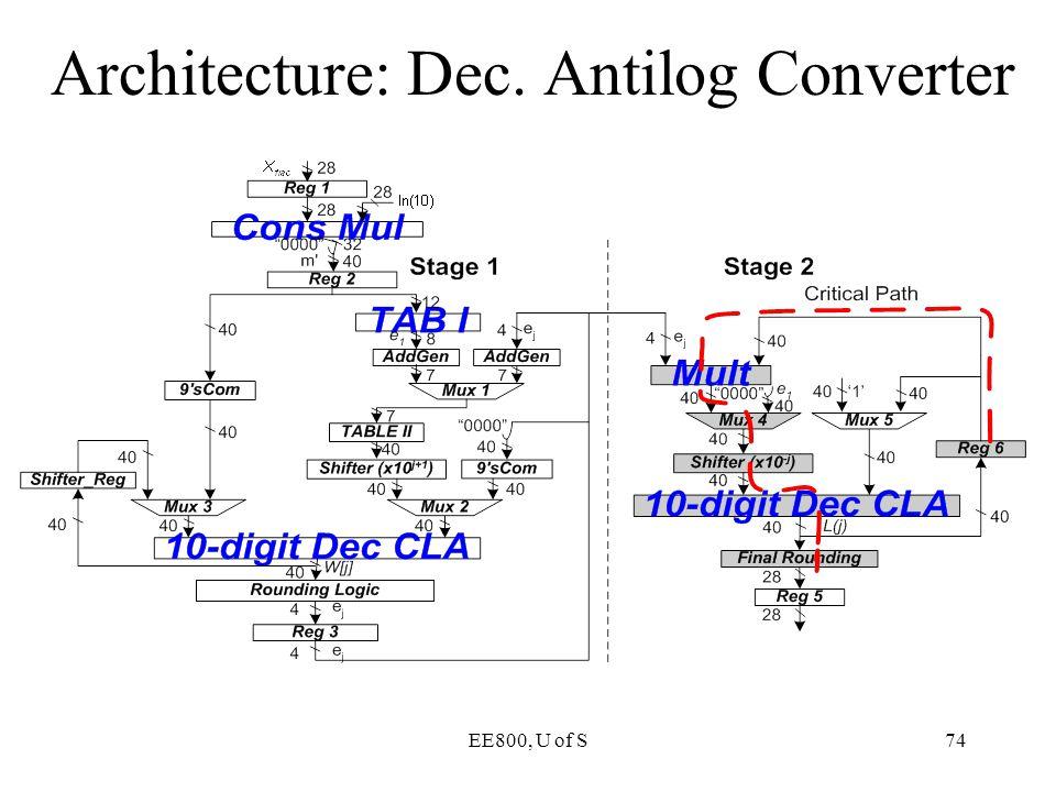 Architecture: Dec. Antilog Converter