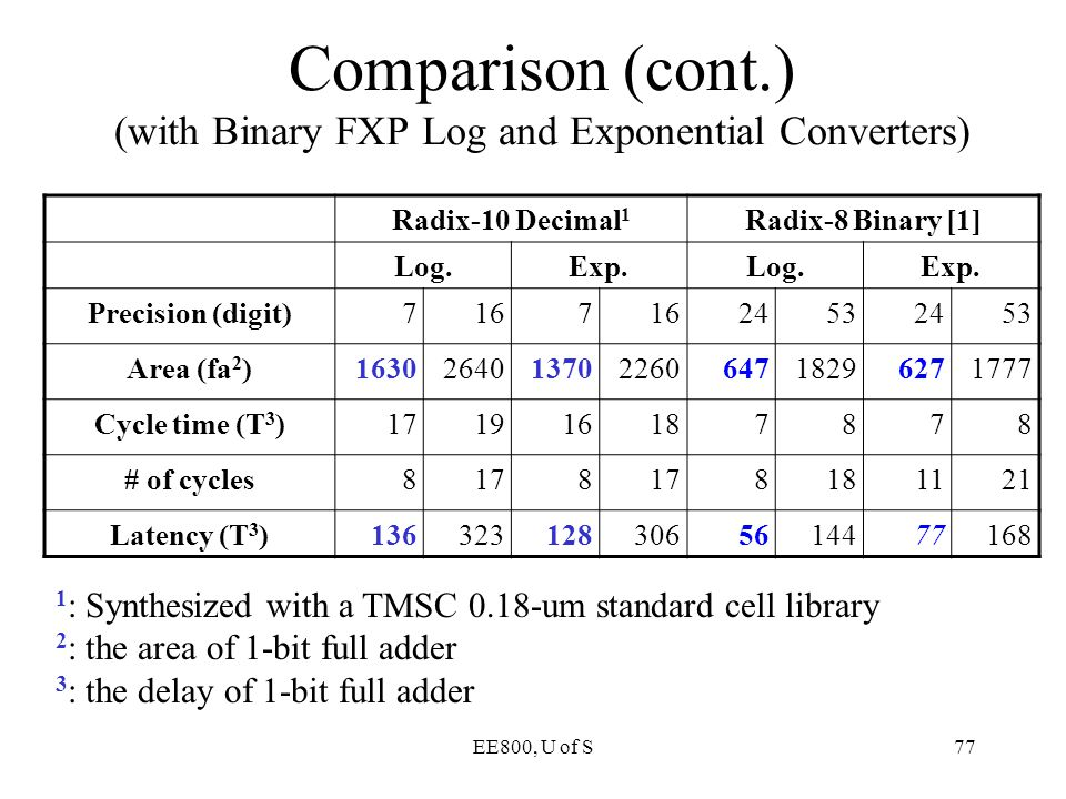 Comparison (cont.) (with Binary FXP Log and Exponential Converters)
