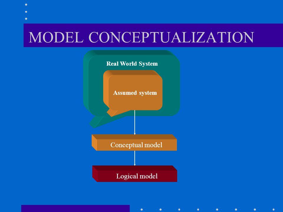 MODEL CONCEPTUALIZATION