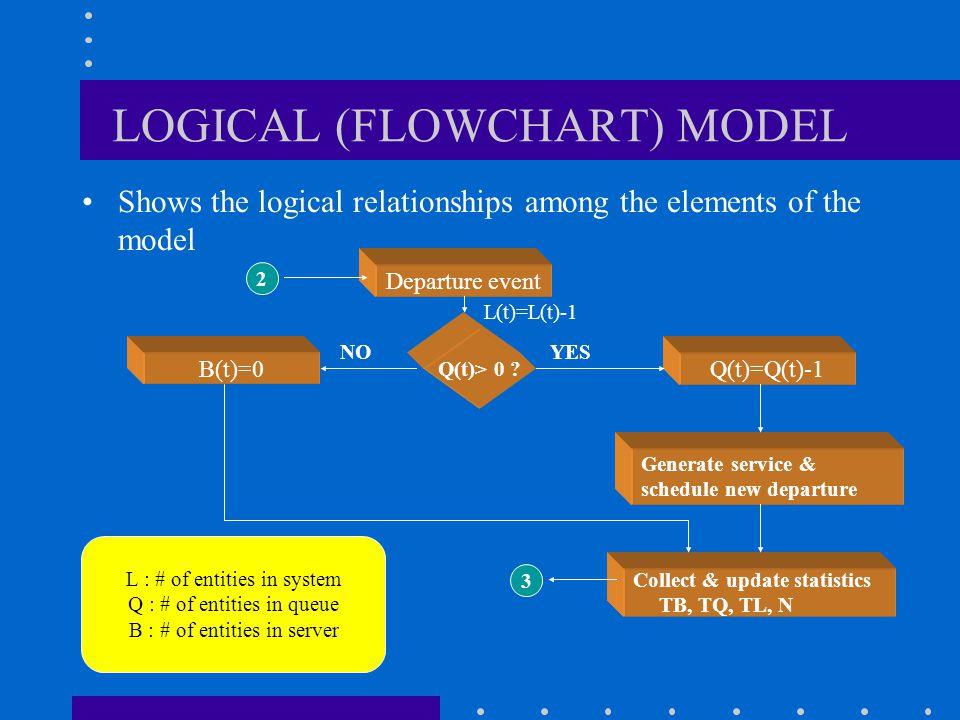 LOGICAL (FLOWCHART) MODEL