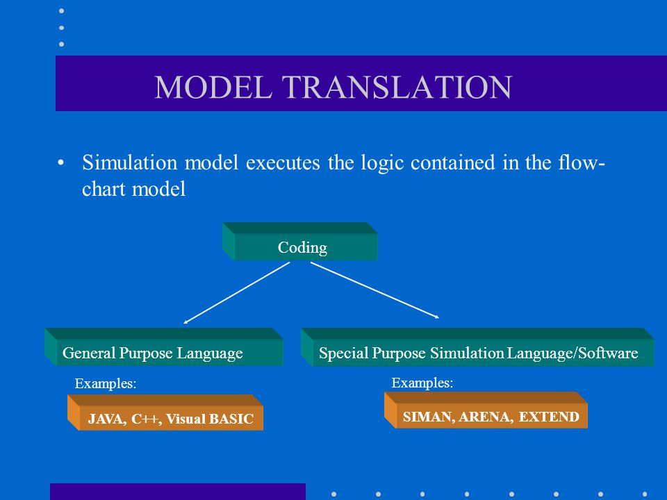 MODEL TRANSLATION Simulation model executes the logic contained in the flow-chart model. Coding. General Purpose Language.