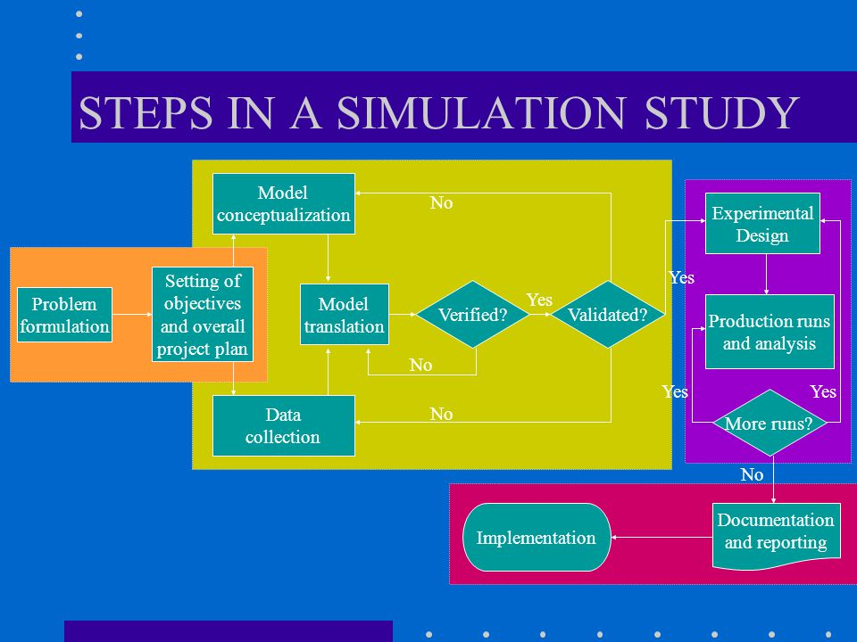 STEPS IN A SIMULATION STUDY