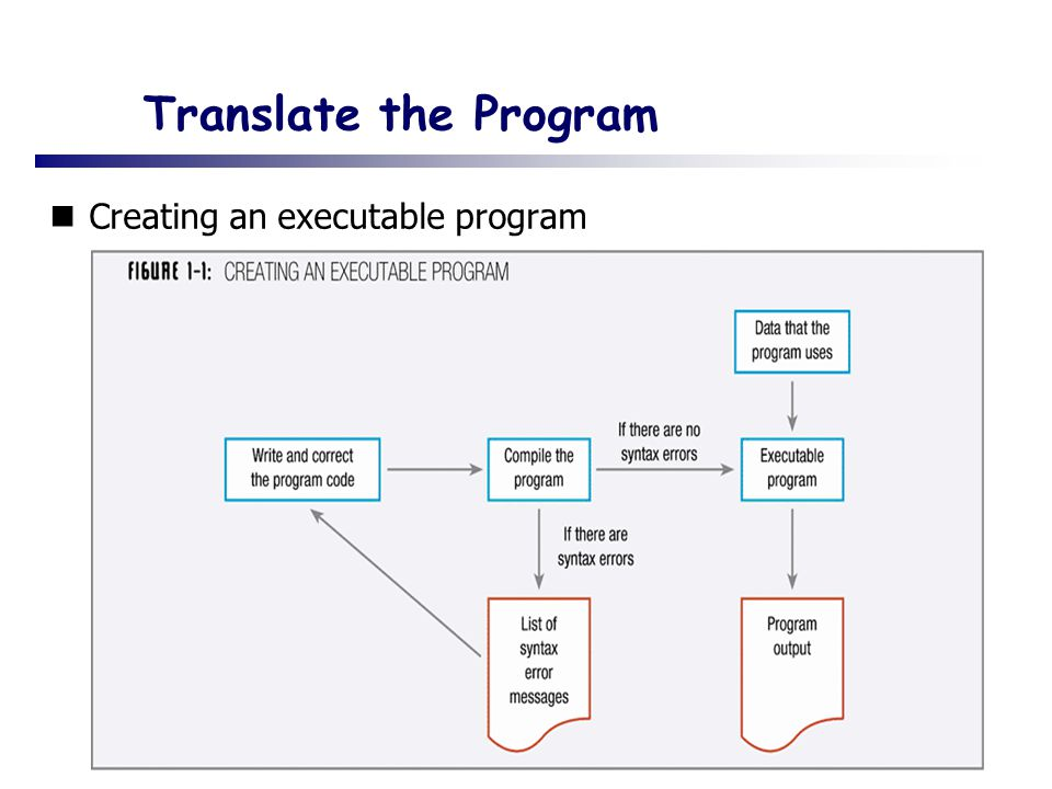 Translate the Program Creating an executable program