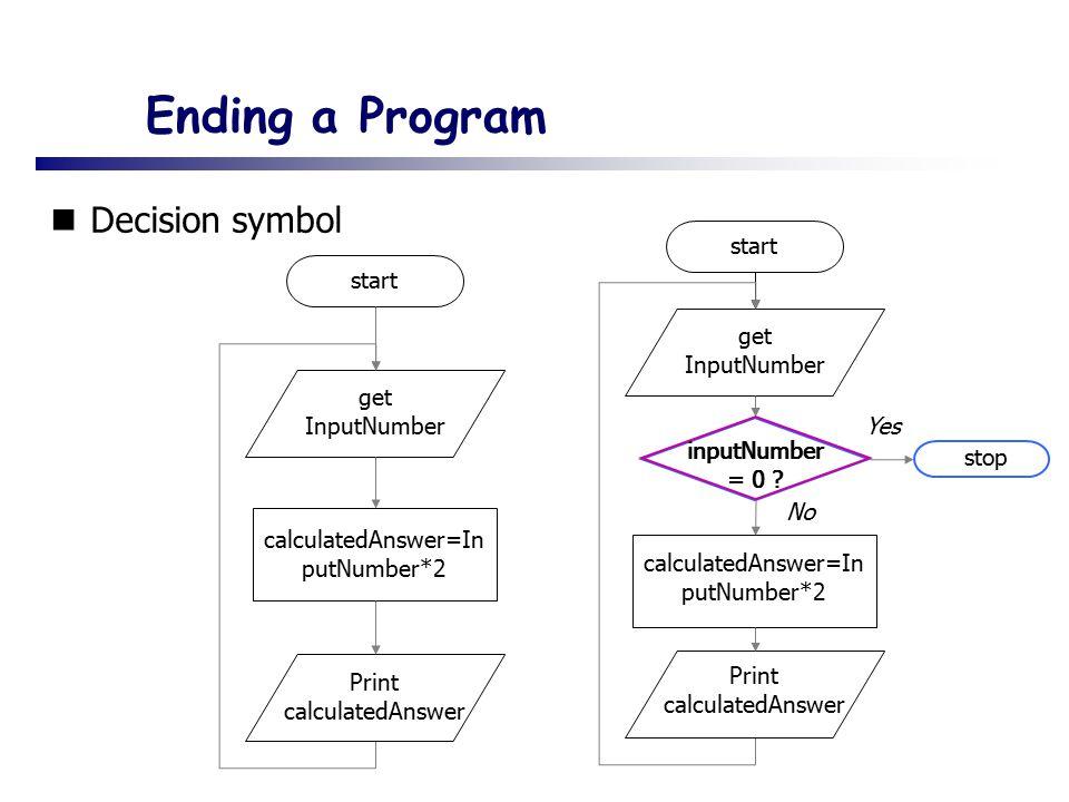 Ending a Program Decision symbol start start get InputNumber get
