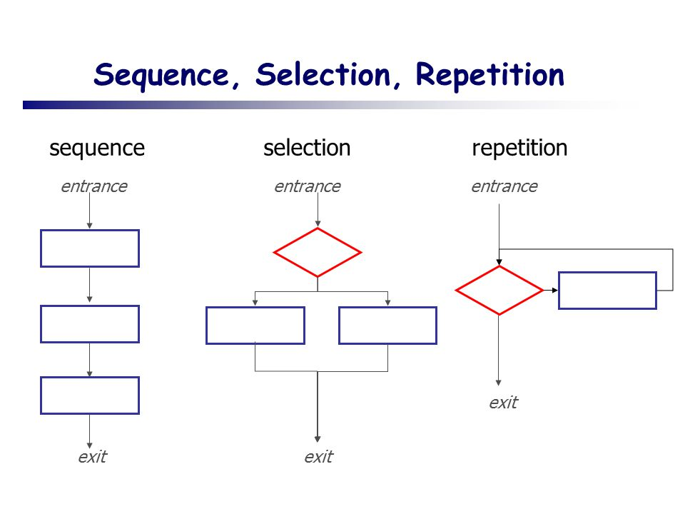 Sequence, Selection, Repetition