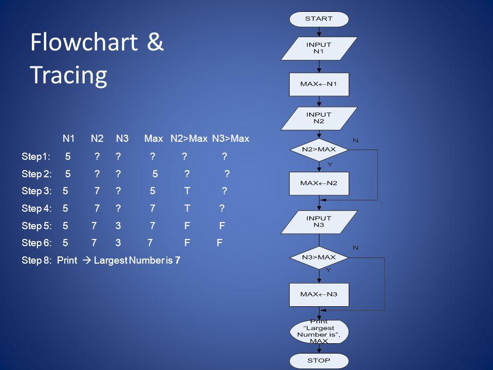Flowchart & Tracing N1 N2 N3 Max N2>Max N3>Max