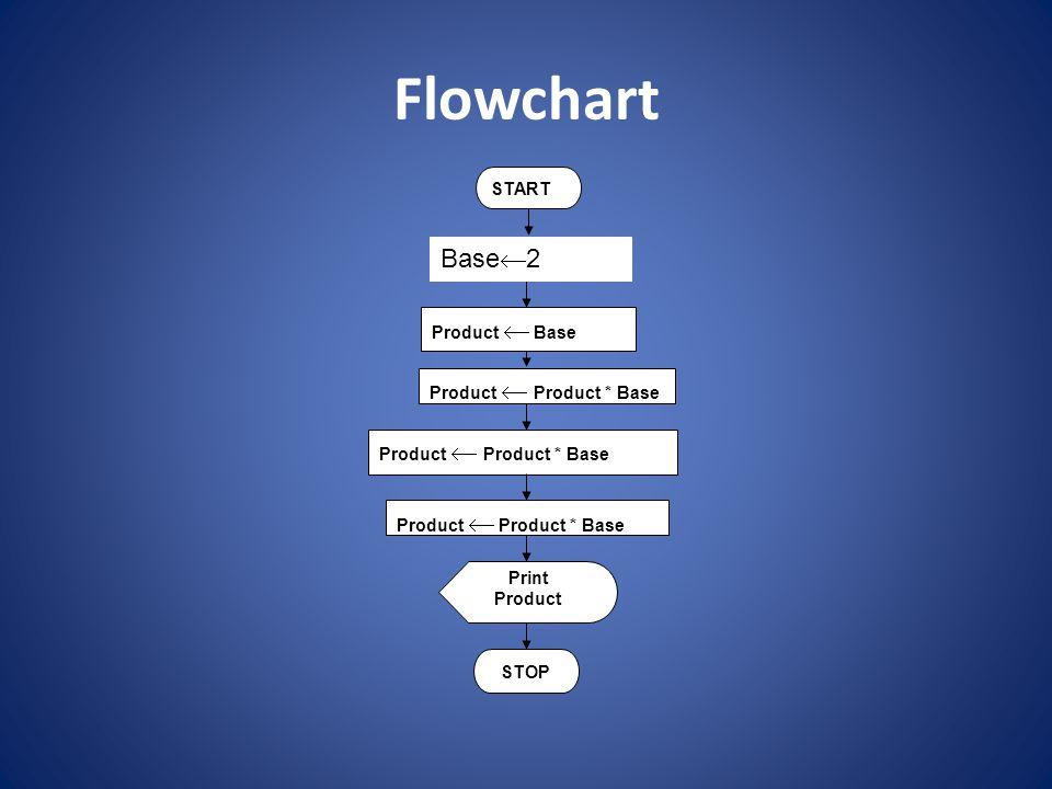 Flowchart Base2 START Product  Base Product  Product * Base Print