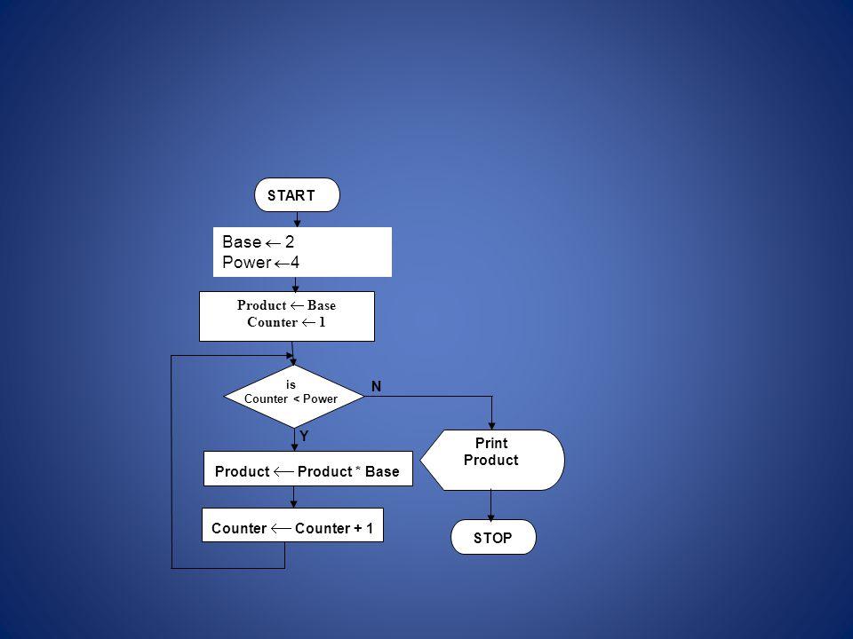 Product  Product * Base