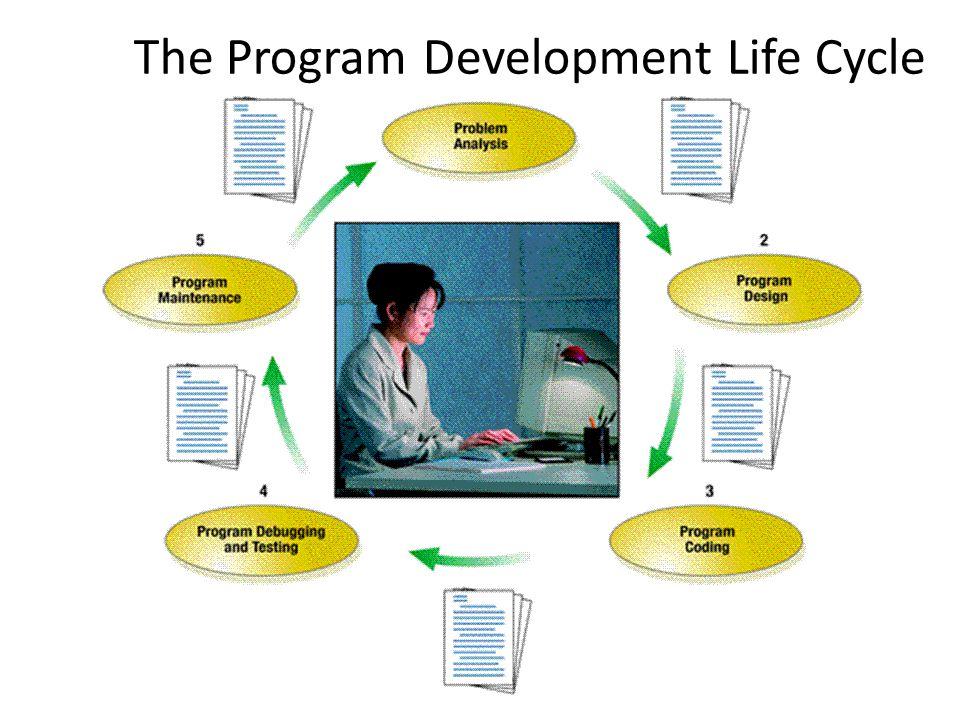 The Program Development Life Cycle