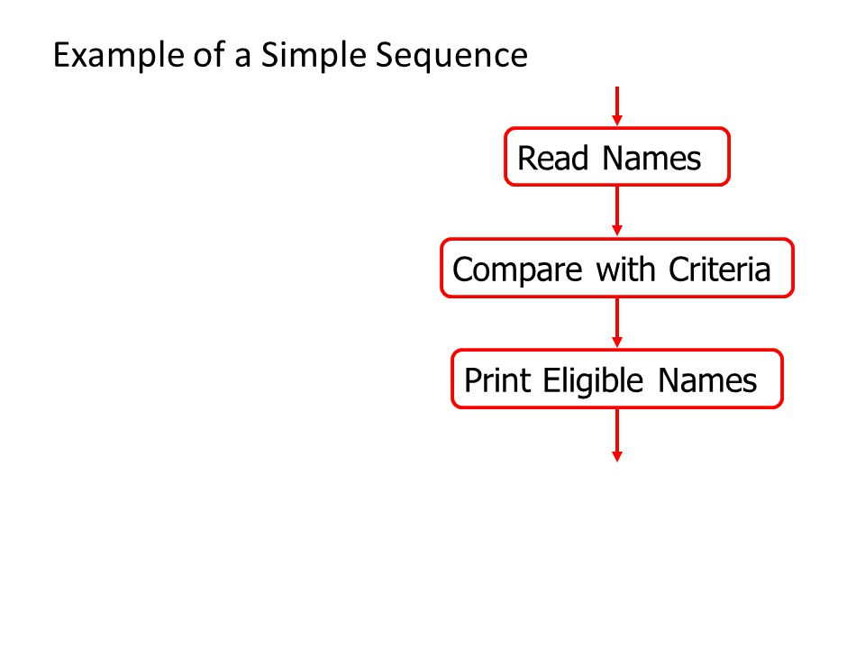 Example of a Simple Sequence