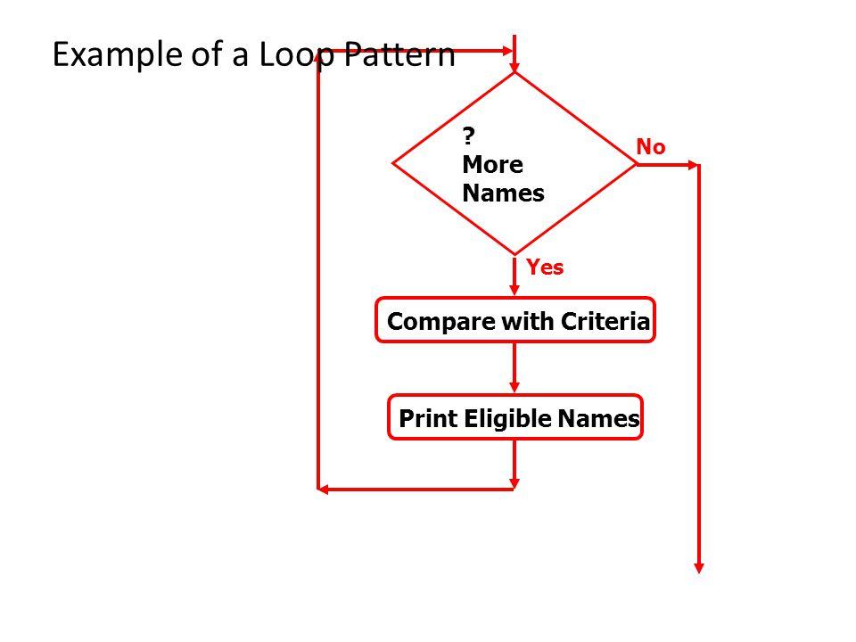 Example of a Loop Pattern