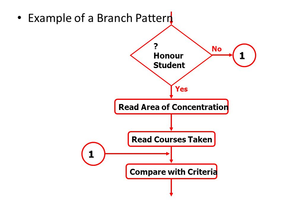Example of a Branch Pattern