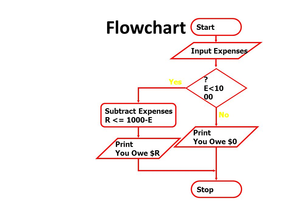 Flowchart Start Input Expenses E<1000 Yes Subtract Expenses