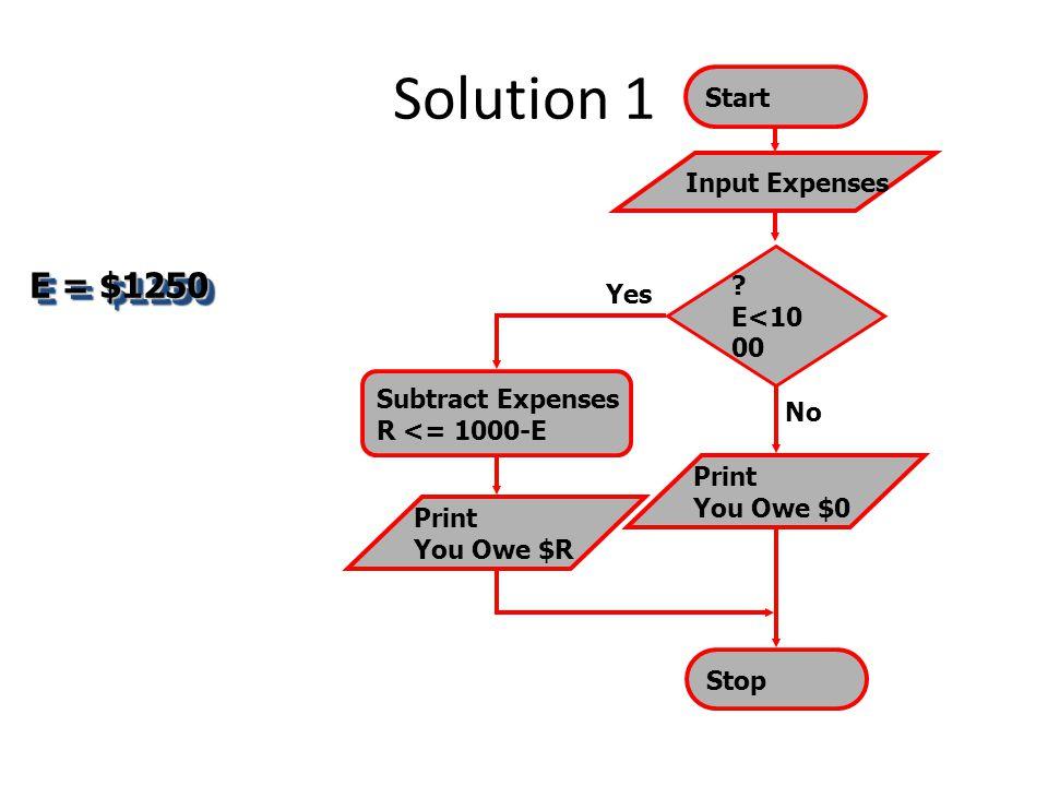 Solution 1 E = $1250 Start Input Expenses E<1000 Yes