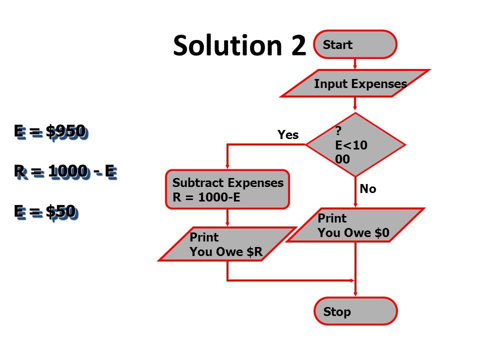 Solution 2 E = $950 R = 1000 - E E = $50 Start Input Expenses