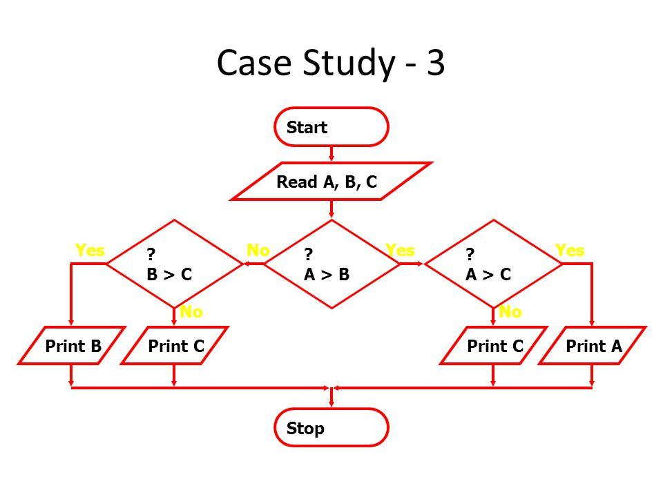Case Study - 3 Start Read A, B, C B > C A > B A > C Yes