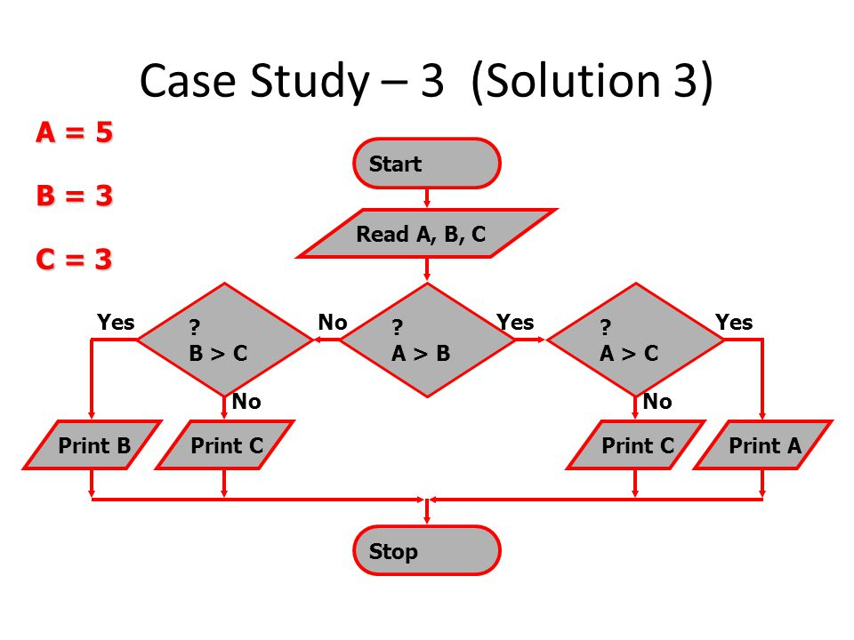 Case Study – 3 (Solution 3)