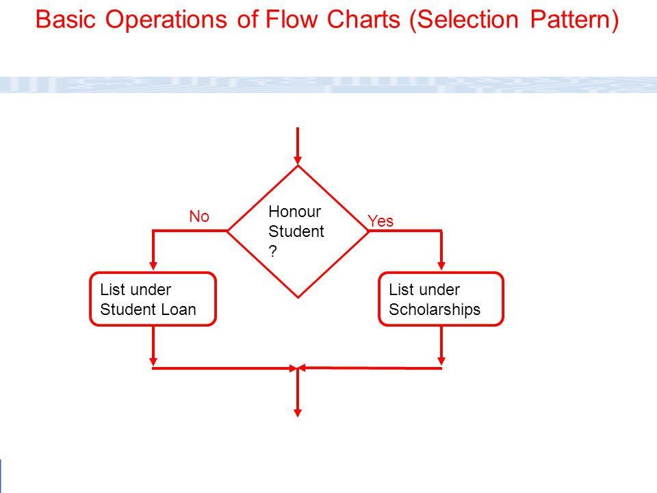 Basic Operations of Flow Charts (Selection Pattern)