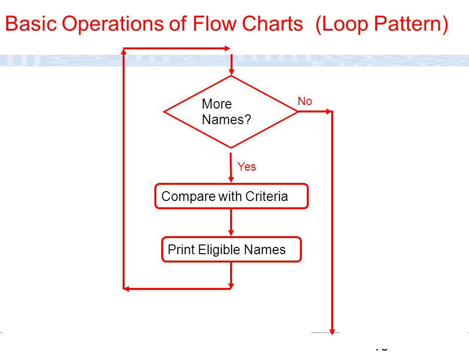 Basic Operations of Flow Charts (Loop Pattern)