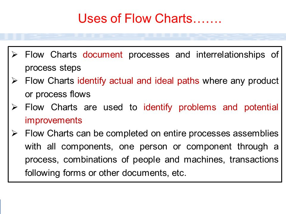 Uses of Flow Charts……. Flow Charts document processes and interrelationships of process steps.