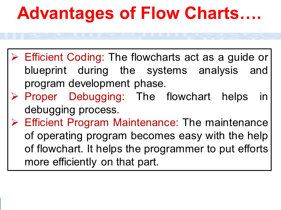 Advantages of Flow Charts….