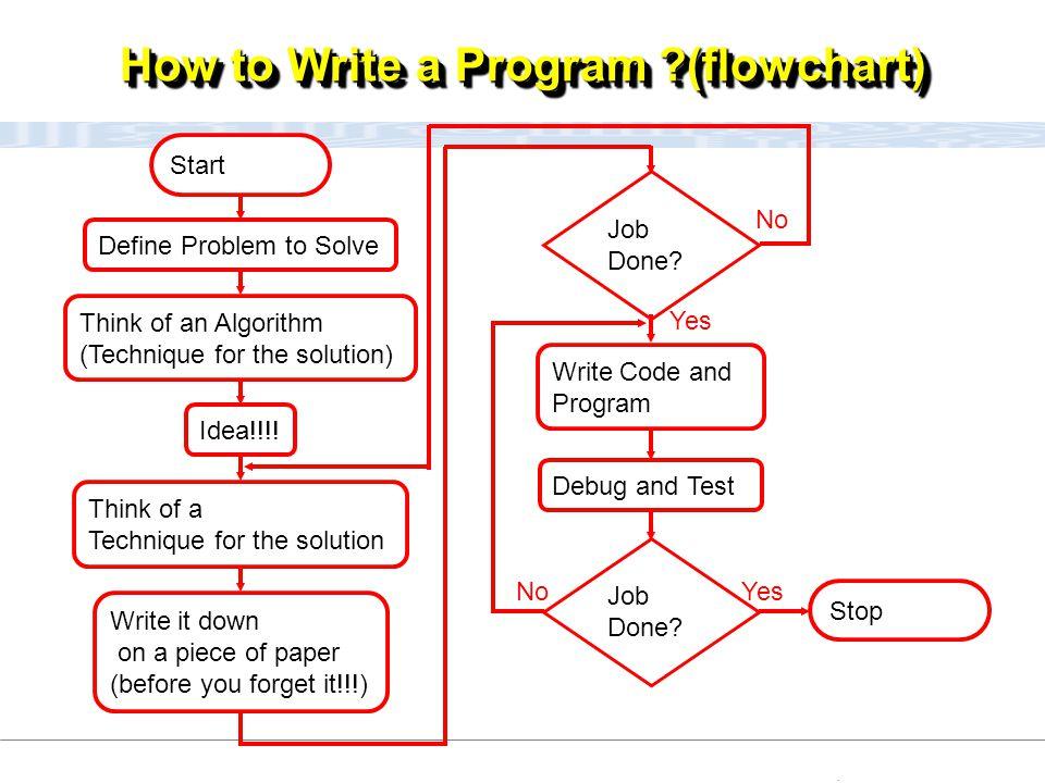 How to Write a Program (flowchart)