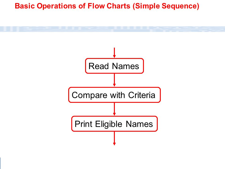 Read Names Compare with Criteria Print Eligible Names