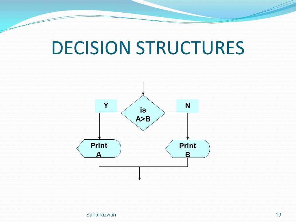 DECISION STRUCTURES is A>B Print B Print A Y N Sana Rizwan